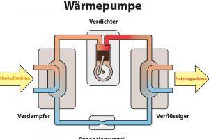 Wärmepumpen funktionieren im Wesentlichen wie ein Kühlschrank - nur umgekehrt.
