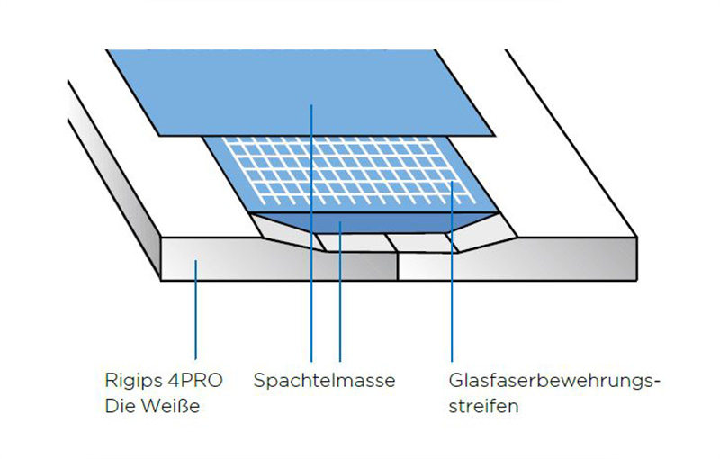 Der Aufbau der Rigips 4PRO Die Weiße.